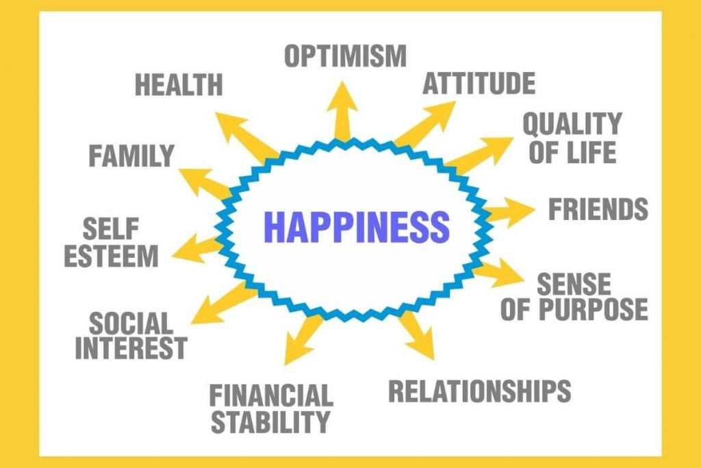 a happiness web with components of achieving happiness